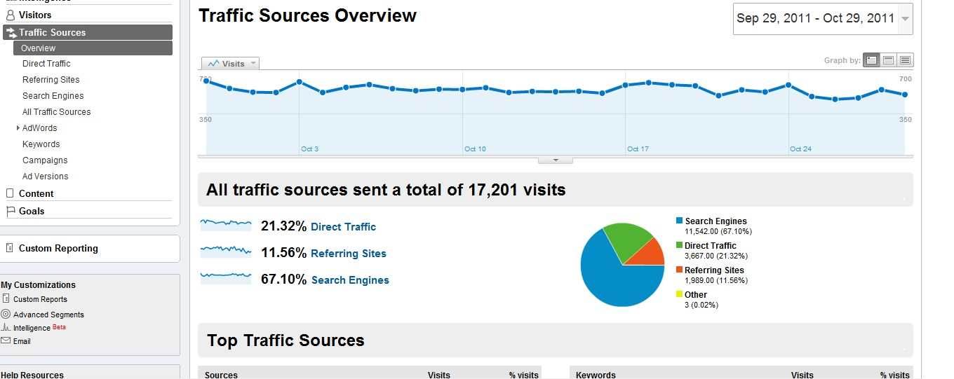 Analytics visitors overview report