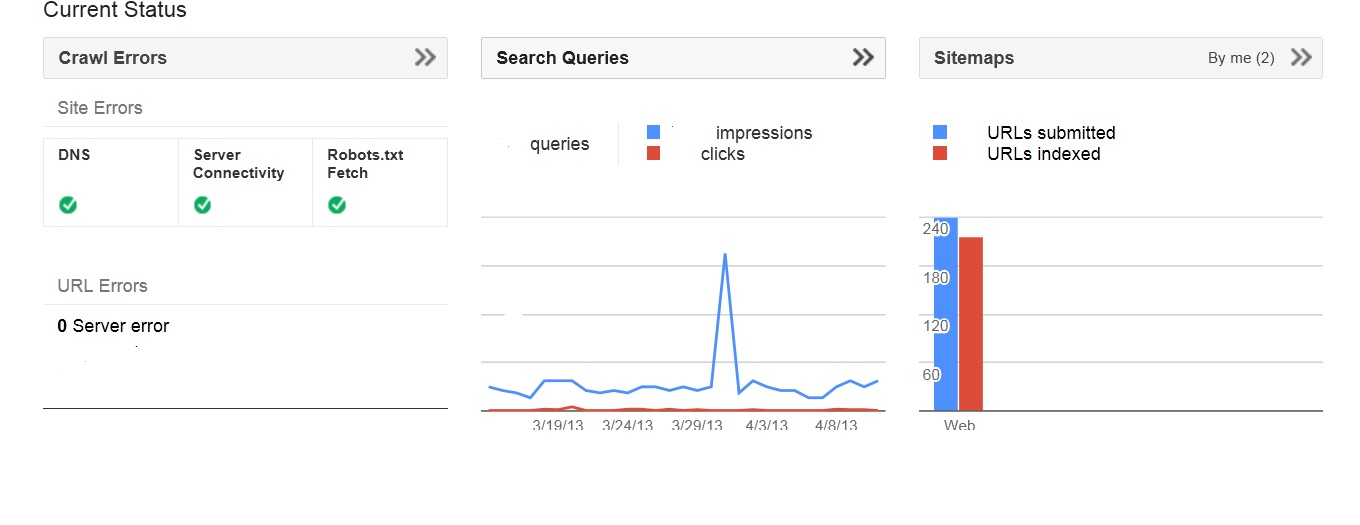 Snapshot of current status-Google Webmaster Account