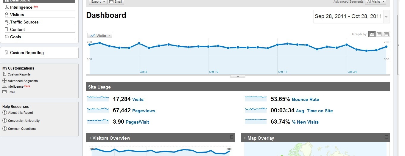 Google Analytics report dashboard